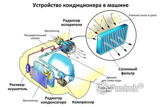 салонный фильтр в составе кондиционера автомобиля