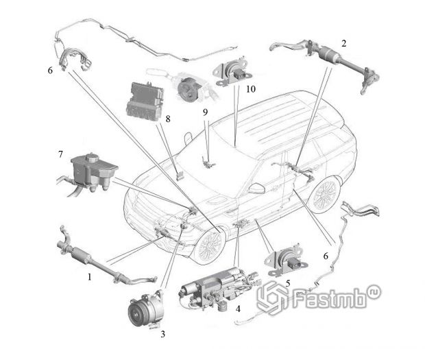 Схема активного стабилизатора поперечной устойчивости на основе гидравлики