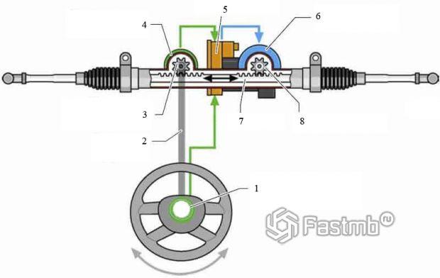 Схема активного рулевого управления