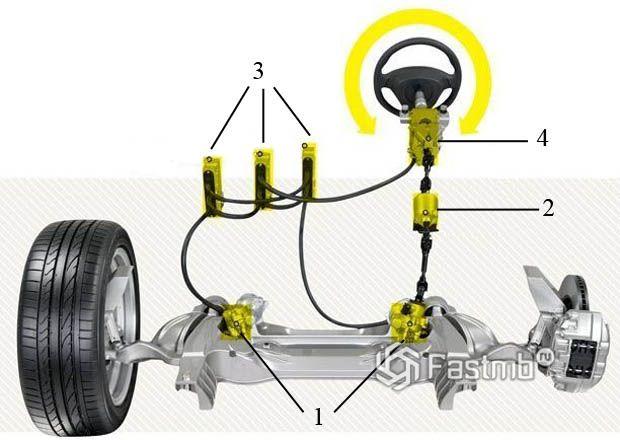 Схема устройства адаптивного рулевого управления