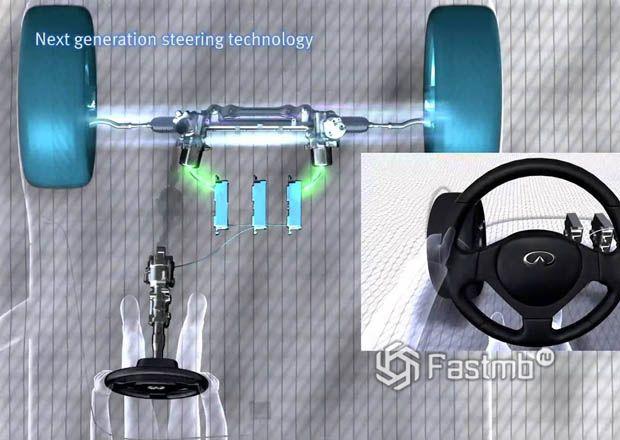 Новая генерация адаптивного рулевого колеса