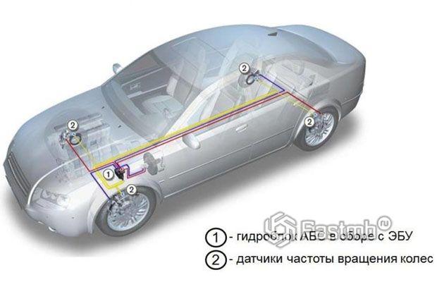 Основные компоненты системы ABS