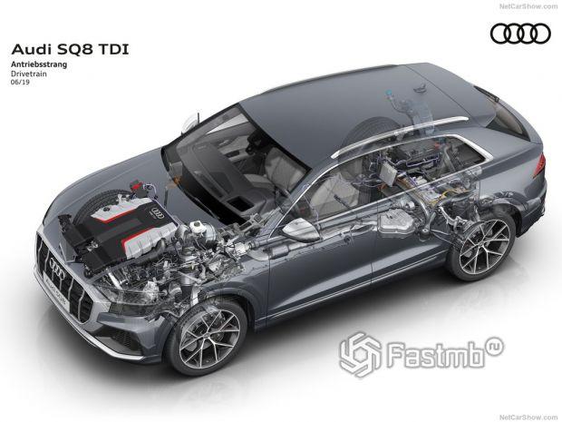 Audi SQ8 2020, технические характеристики