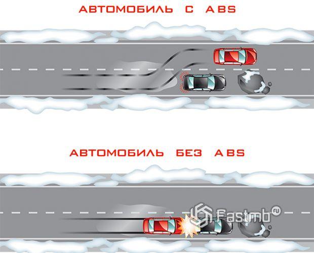 Пример наличия и отсутствия системы ABS