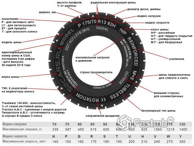 Какие параметры важны при выборе летних шин