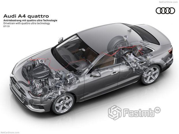 Audi A4 2020, техническая начинка