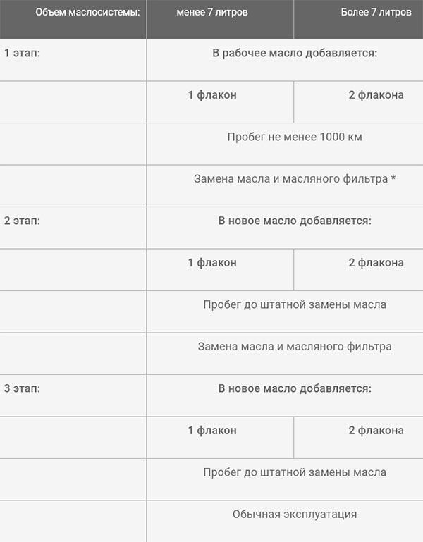Инструкция по применению присадки Супротек Актив Плюс