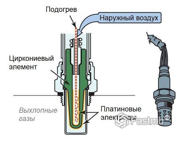Виды датчиков кислорода