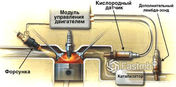 Функции лямбда-зонда