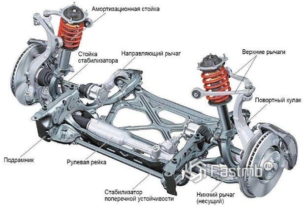 Функции подвесной системы