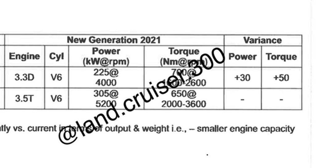 Toyota Land Cruiser 300, характеристики