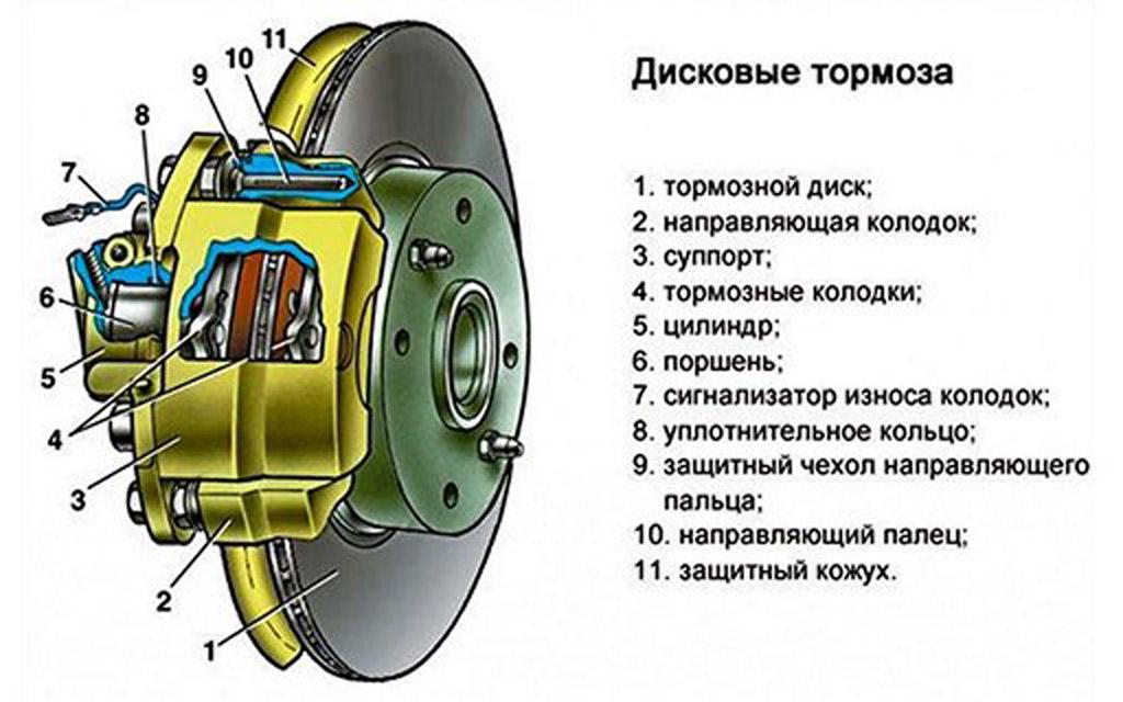 Устройсто дисковых тормозов автомобиля